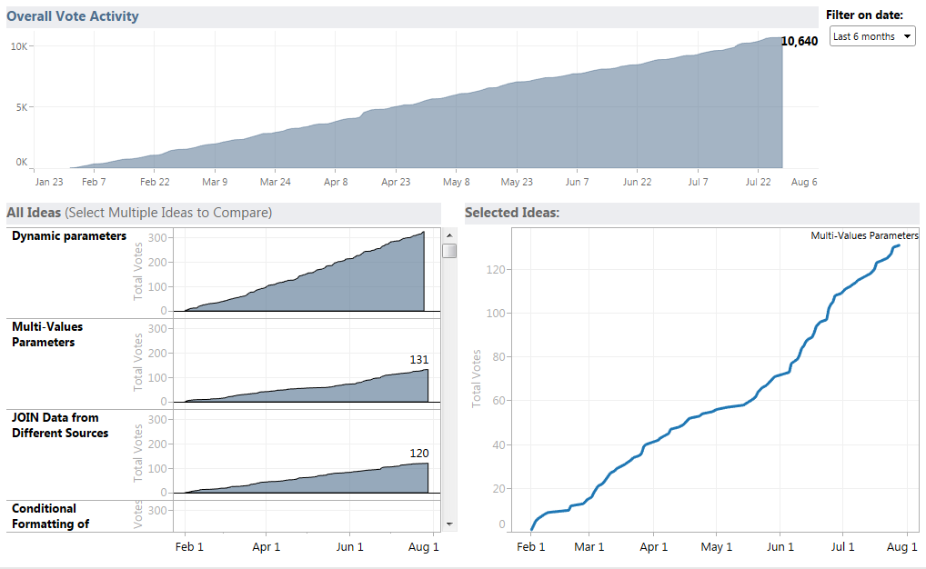 Ideas Activity Dashboard used by the Dev team
