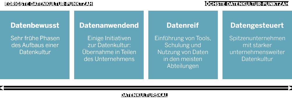Datenkulturskala
