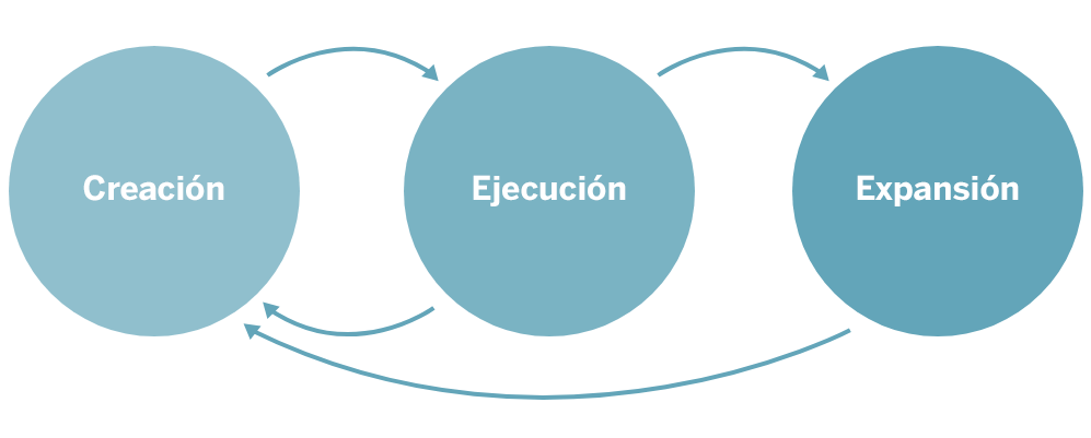 Imagen Creación Ejecución Expansión