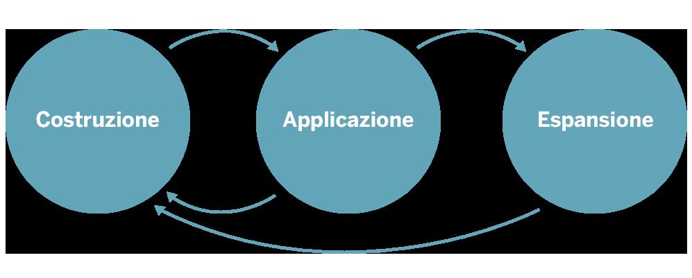 Immagine costruzione applicazione espansione