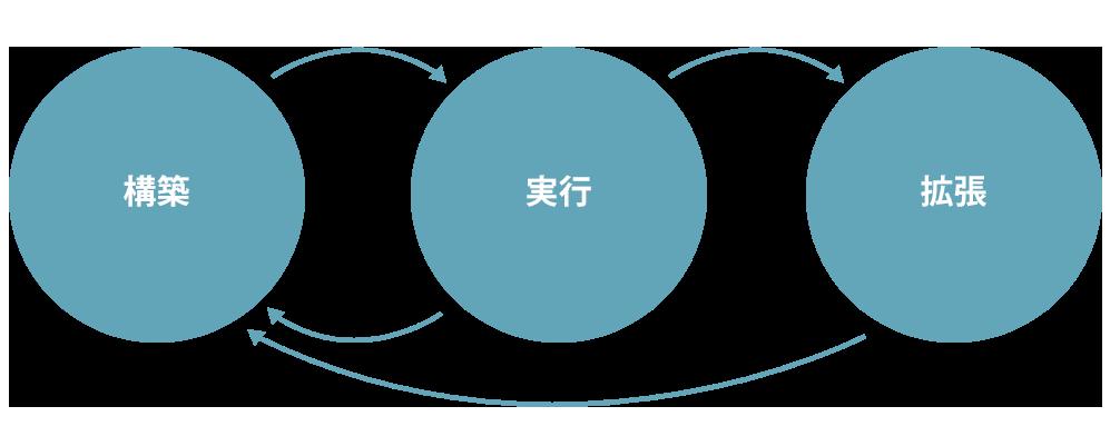構築、実行、拡張の画像