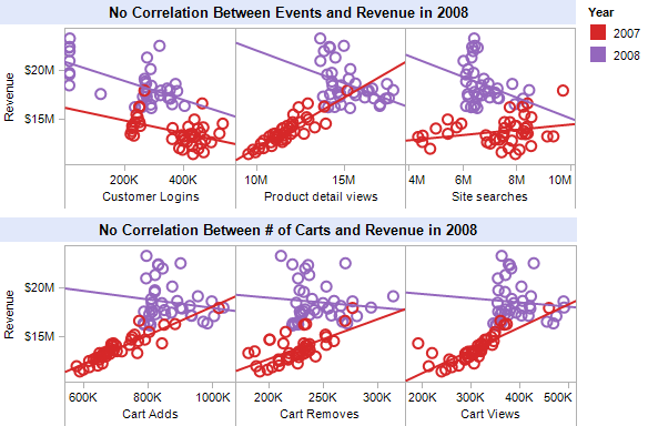 Correlation between site and cart events and revenues