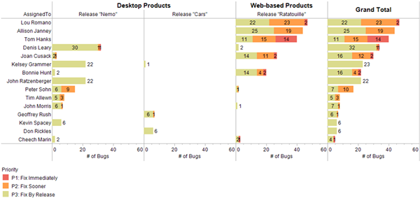 data visualization of bugs by release