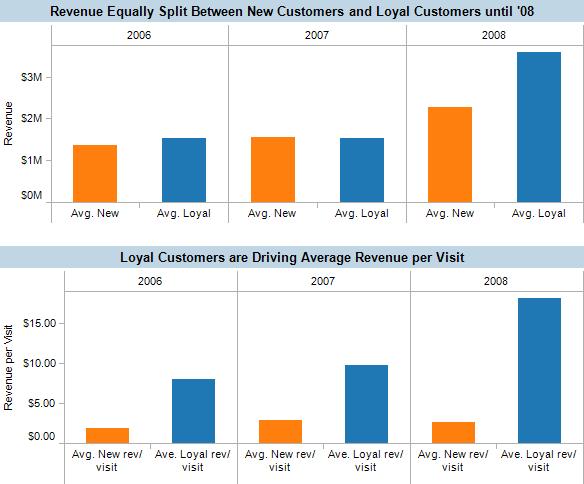 web store revenue by segmenting customers