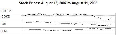Stock Price Sparkline Visualization