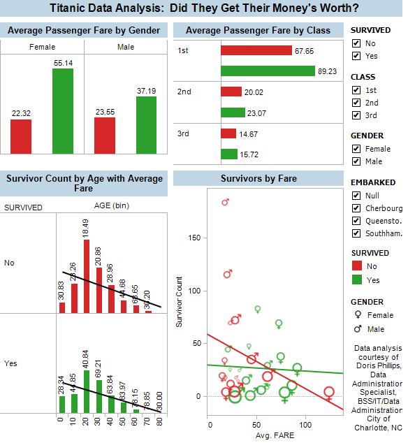 Titanic Data Analysis - Did They Get Their Money's Worth?