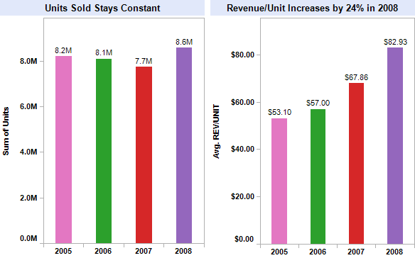 Web store units and revenue