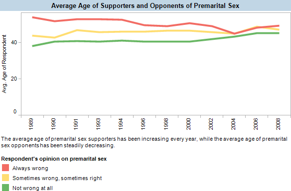 The average age of premarital sex supporters has been increasing every year, while the average age of premarital sex opponents has been steadily decreasing.