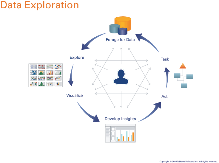 visual exploration process and the data visualization application