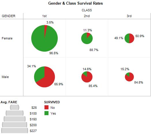 Titanic Data Analysis - Gender Survivor Rates by Fare Class