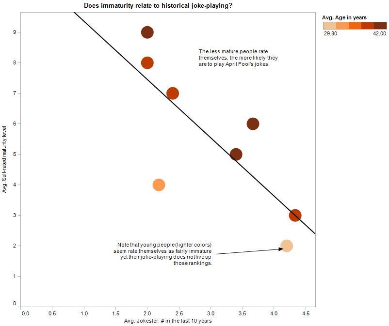 Data visualization of immaturity age on likely april fool's joker status