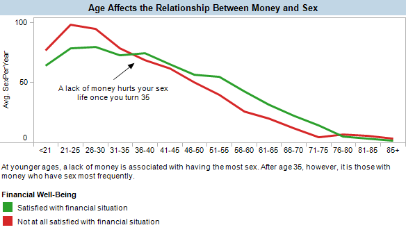 Young people without money have a lot of sex, old people with money have a lot of sex