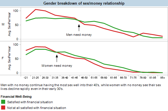 Men without money have sex well into their 40s, women without money see their sex lives decline rapidly even in their early 30s