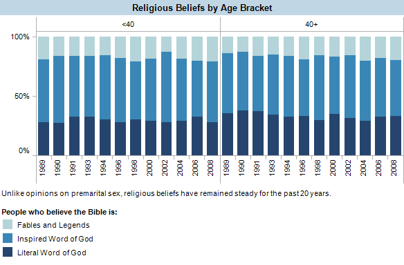 Unlike opinions on premarital sex, religious beliefs have remained steady for the past 20 years.