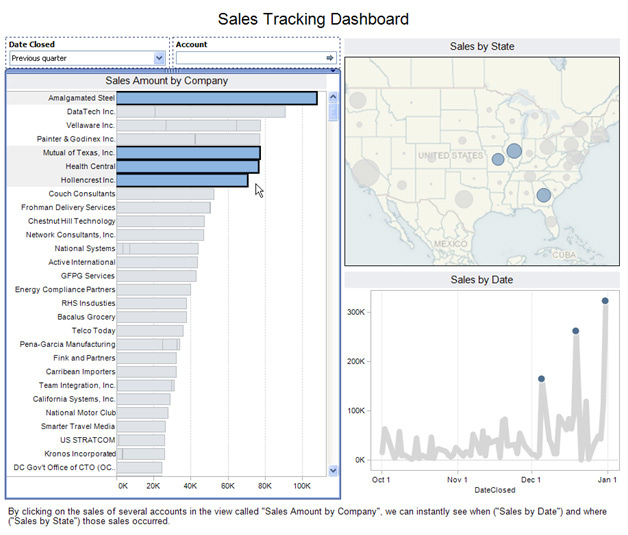 Visual perspective linking on sales tracking business dashboard in data visualization application