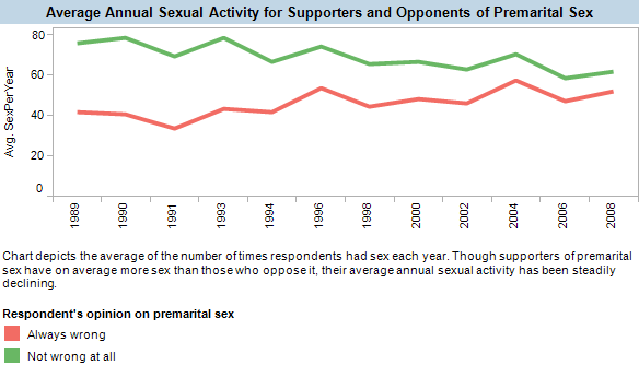 Though supporters of premarital sex have on average more sex than those who oppose it, their average annual sexual activity has been steadily declining