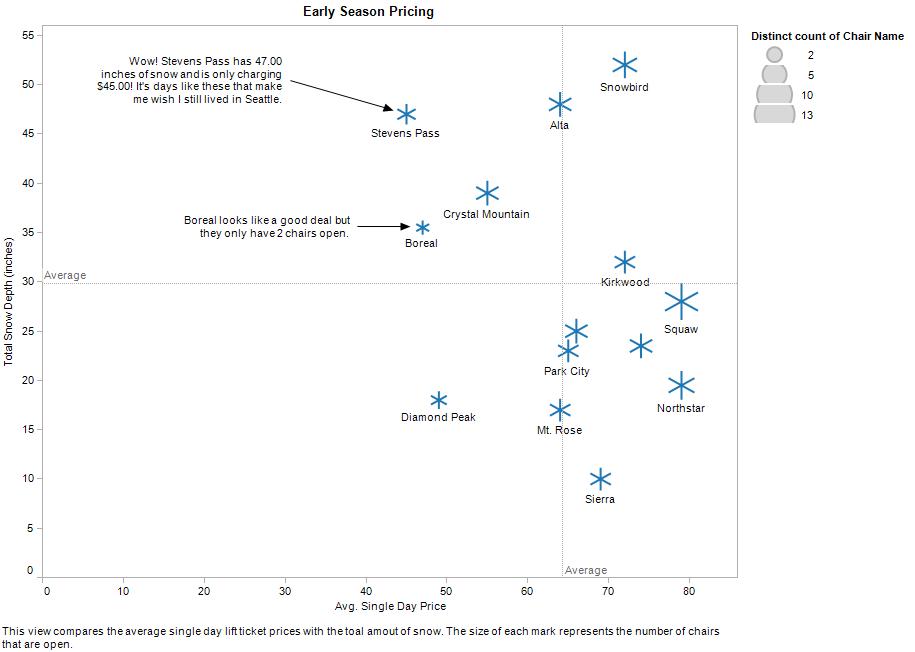 Price vs. Snow Depth analysis