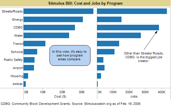 Stimulus bill investment by program