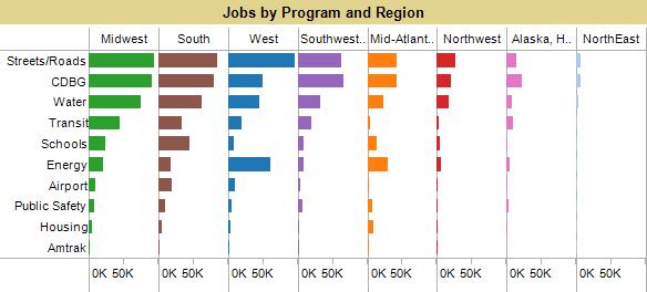Stimulus bill jobs by program and region