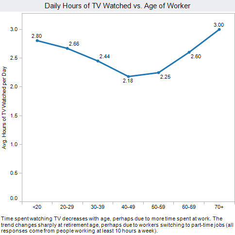 Everyone watches way too much TV. Three hours on average? Really? Young people and really old people watch the most, though.