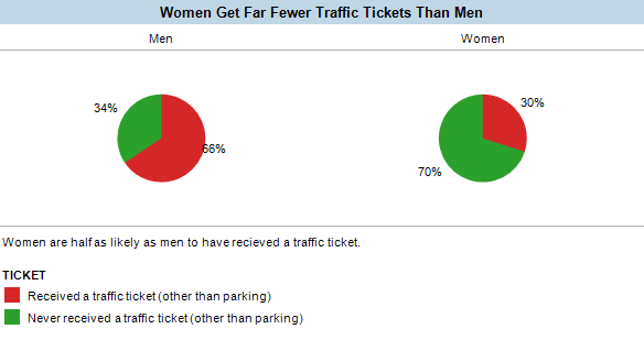 Women receive far fewer traffic tickets than men