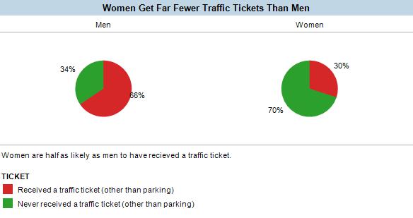 Women receive far fewer traffic tickets than men