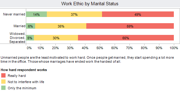 Never-married people work less hard than married people. People from failed marriages work the hardest of all.