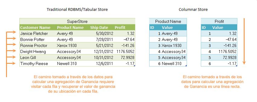 Figura1: Un almacén en columnas permite operar rápidamente con los valores de cualquier columna